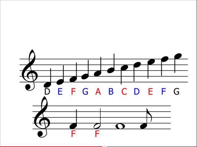 Music theory what are and how to read notes